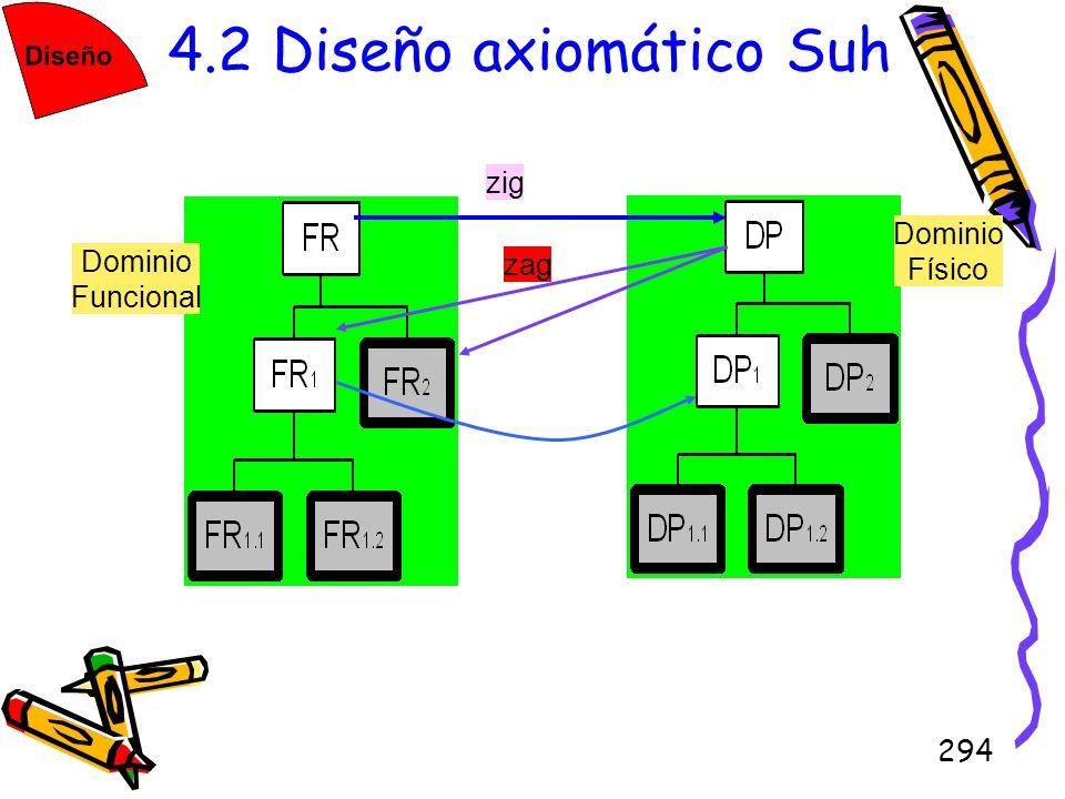 4.2 Diseño axiomático Suh zig zag Dominio Funcional Físico