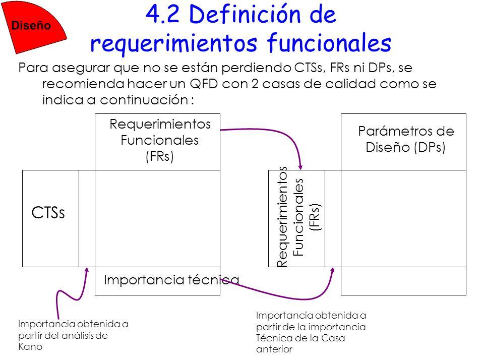 4.2 Definición de requerimientos funcionales