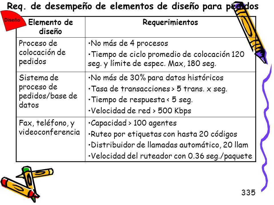 Req. de desempeño de elementos de diseño para pedidos