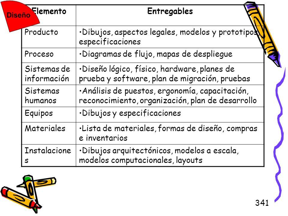 ElementoEntregables. Producto. Dibujos, aspectos legales, modelos y prototipos, especificaciones. Proceso.