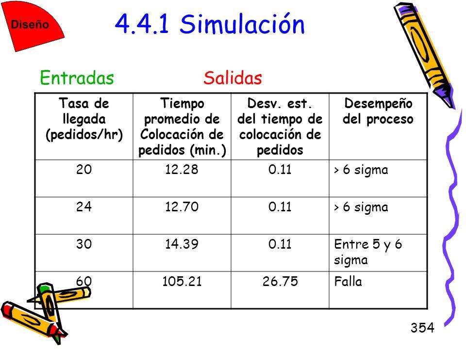 4.4.1 Simulación Entradas Salidas Tasa de llegada (pedidos/hr)