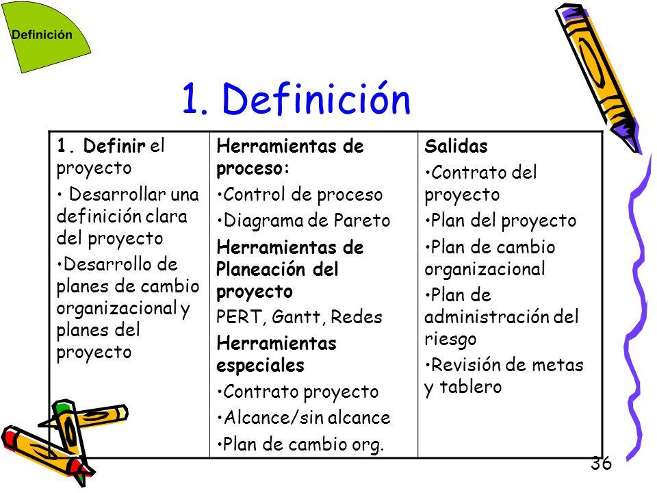 1. Definición 1. Definir el proyecto