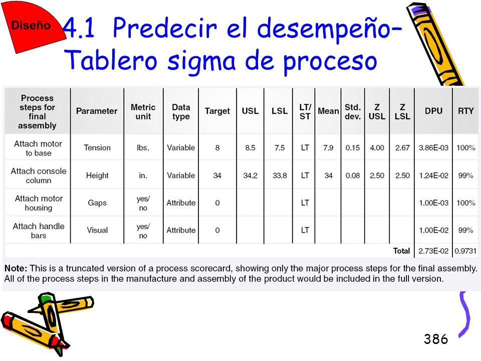 4.4.1 Predecir el desempeño–Tablero sigma de proceso