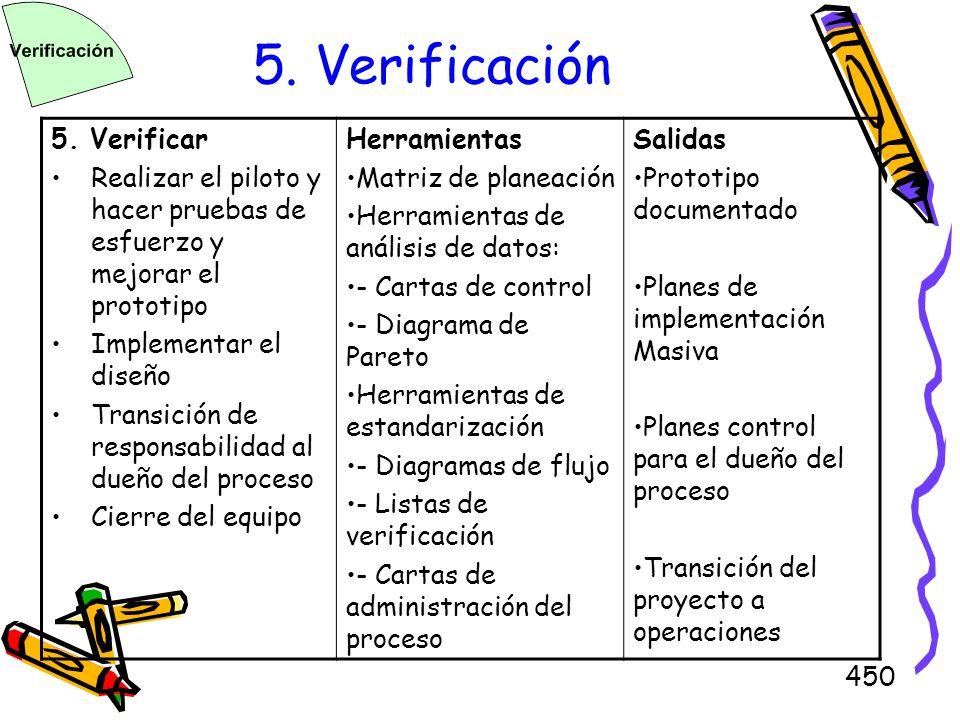 5. Verificación 5. Verificar