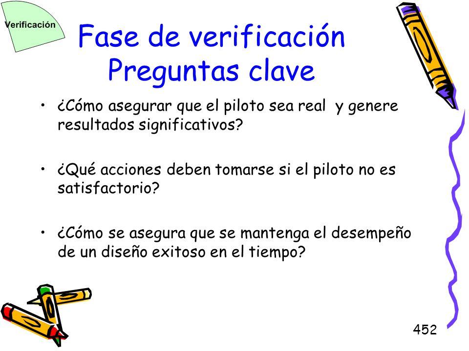 Fase de verificación Preguntas clave
