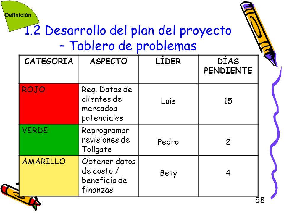 1.2 Desarrollo del plan del proyecto – Tablero de problemas