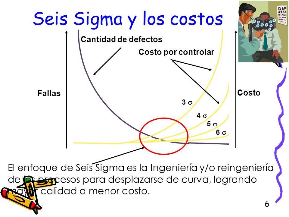 Seis Sigma y los costosFallas. Costo. Cantidad de defectos. Costo por controlar. 3  4  5  6 