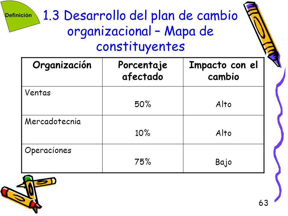 1.3 Desarrollo del plan de cambio organizacional – Mapa de constituyentes