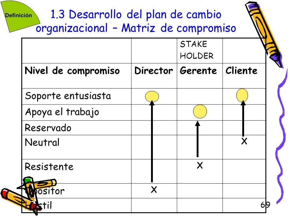 1.3 Desarrollo del plan de cambio organizacional – Matriz de compromiso