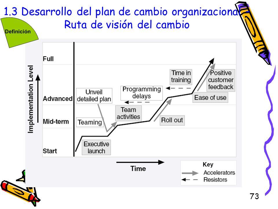 1.3 Desarrollo del plan de cambio organizacional – Ruta de visión del cambio