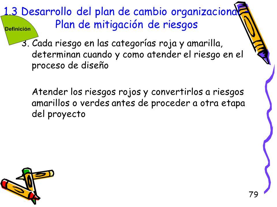 1.3 Desarrollo del plan de cambio organizacional –Plan de mitigación de riesgos
