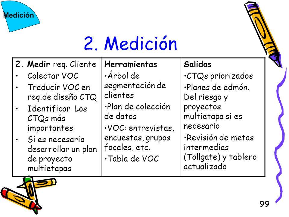 2. Medición 2. Medir req. Cliente Colectar VOC