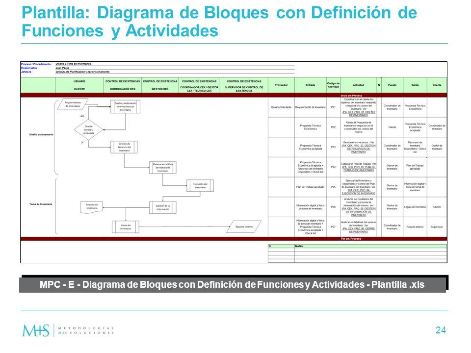 Mapeo de procesos corporativo mpc ppt video online descargar 24 plantilla diagrama ccuart Choice Image