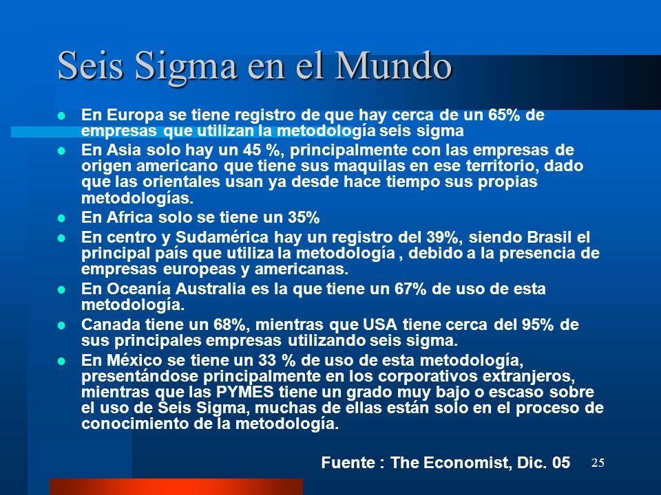 Seis Sigma en el Mundo En Europa se tiene registro de que hay cerca de un 65% de empresas que utilizan la metodología seis sigma.
