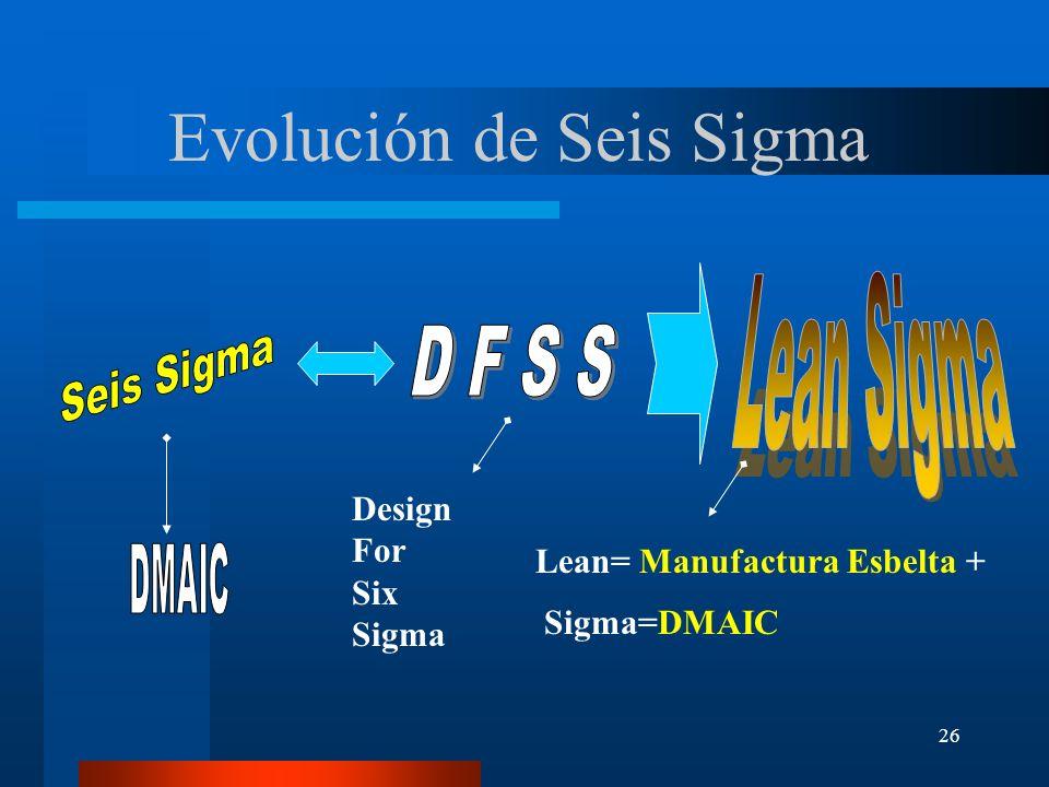 Evolución de Seis Sigma