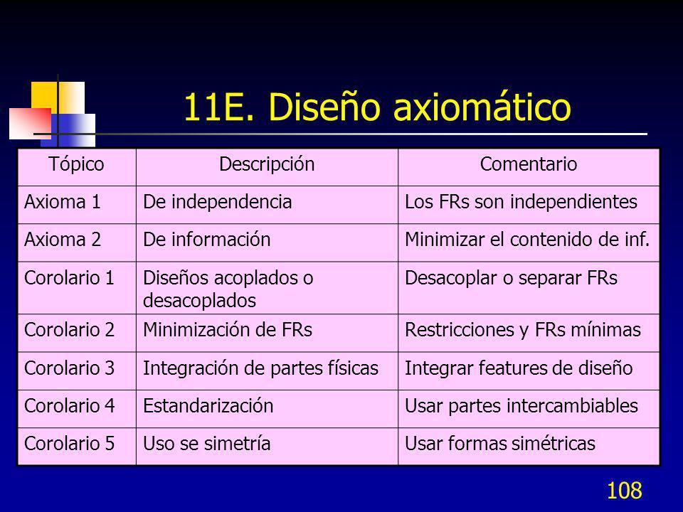 11E. Diseño axiomático Tópico Descripción Comentario Axioma 1
