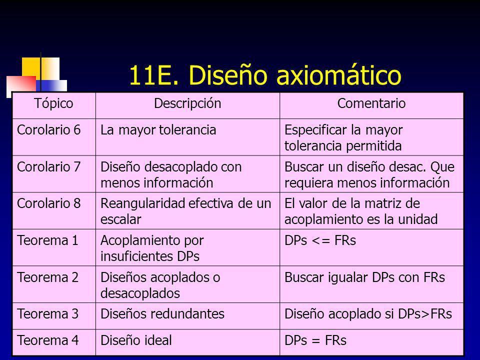 11E. Diseño axiomático Tópico Descripción Comentario Corolario 6