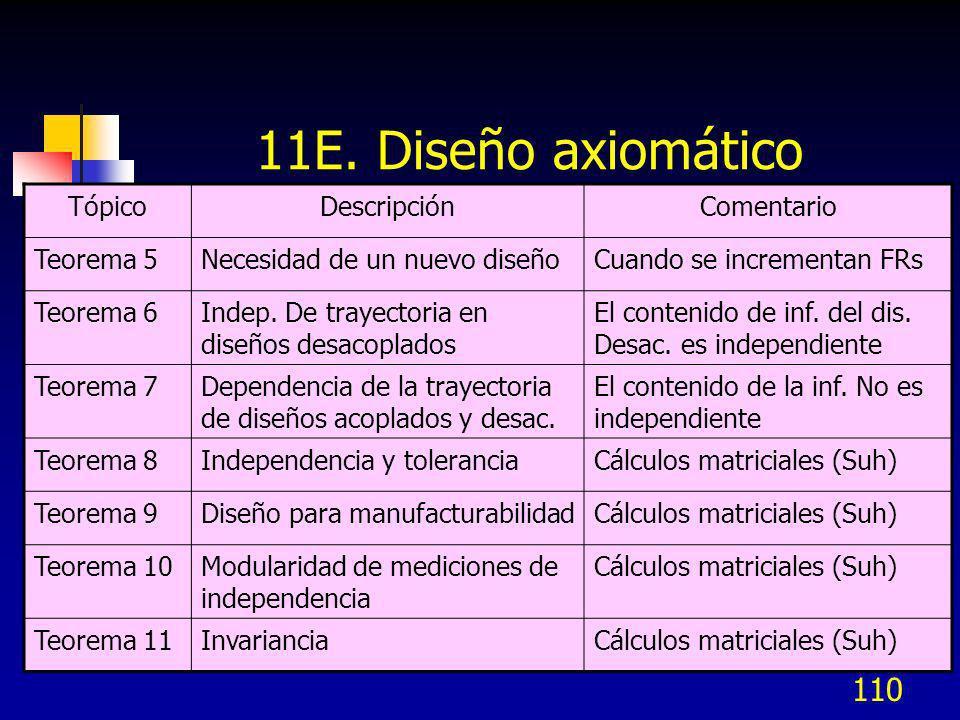 11E. Diseño axiomático Tópico Descripción Comentario Teorema 5