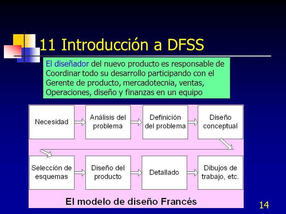 11 Introducción a DFSS El diseñador del nuevo producto es responsable de. Coordinar todo su desarrollo participando con el.