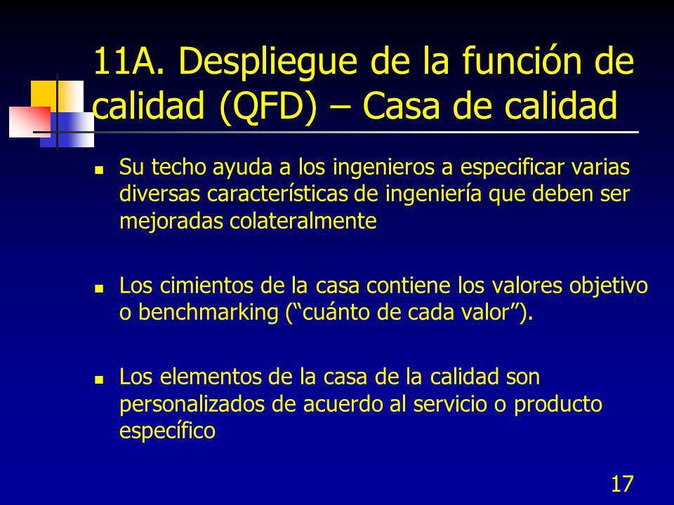 11A. Despliegue de la función de calidad (QFD) – Casa de calidad
