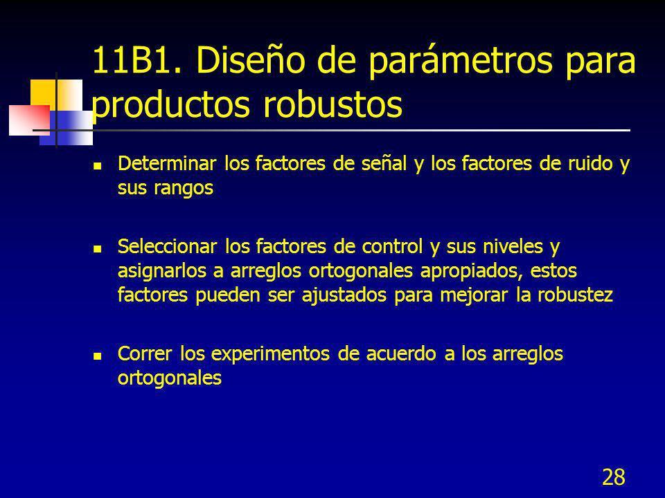 11B1. Diseño de parámetros para productos robustos