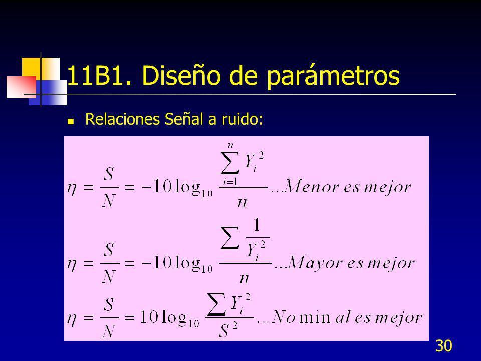 11B1. Diseño de parámetros Relaciones Señal a ruido: