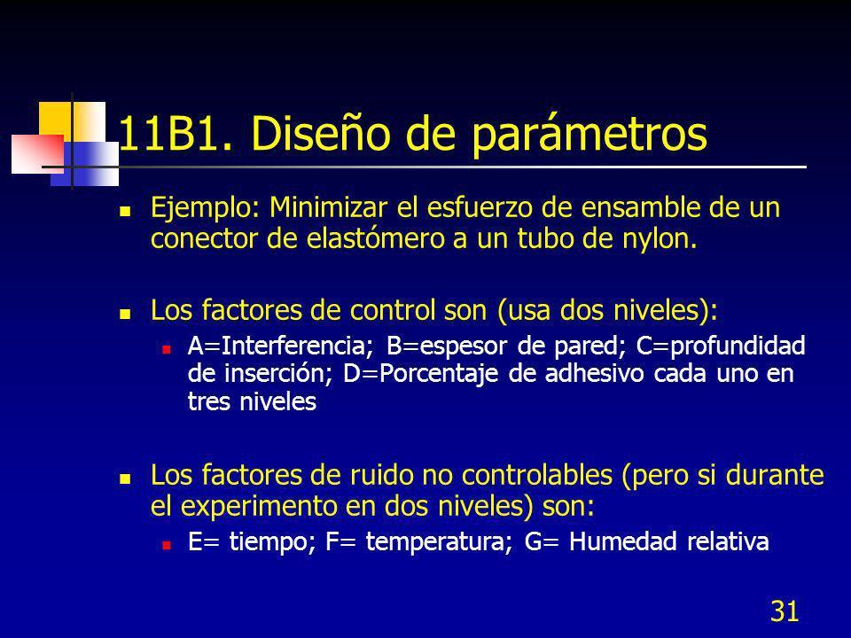 11B1. Diseño de parámetros Ejemplo: Minimizar el esfuerzo de ensamble de un conector de elastómero a un tubo de nylon.