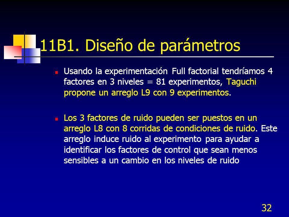 11B1. Diseño de parámetros