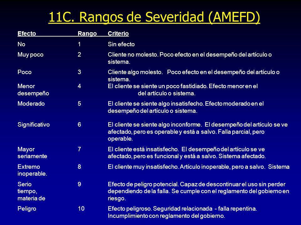 11C. Rangos de Severidad (AMEFD)