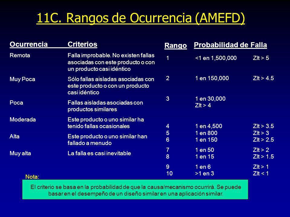 11C. Rangos de Ocurrencia (AMEFD)