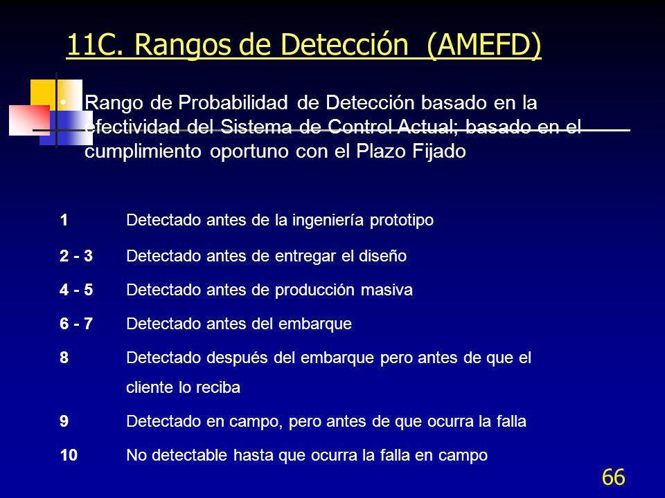 11C. Rangos de Detección (AMEFD)