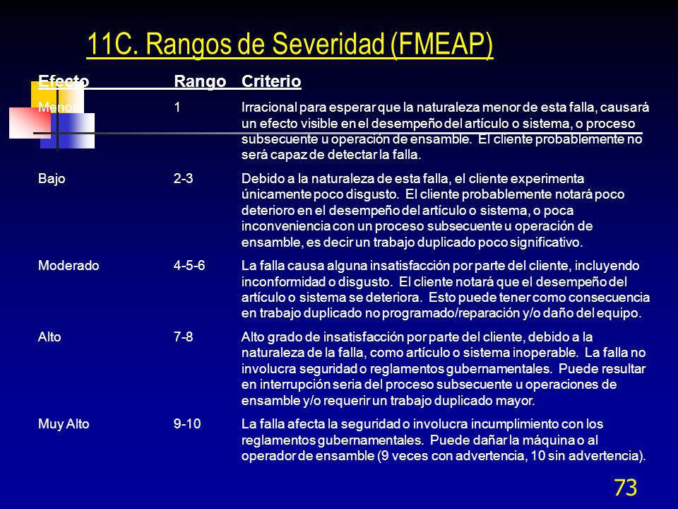 11C. Rangos de Severidad (FMEAP)