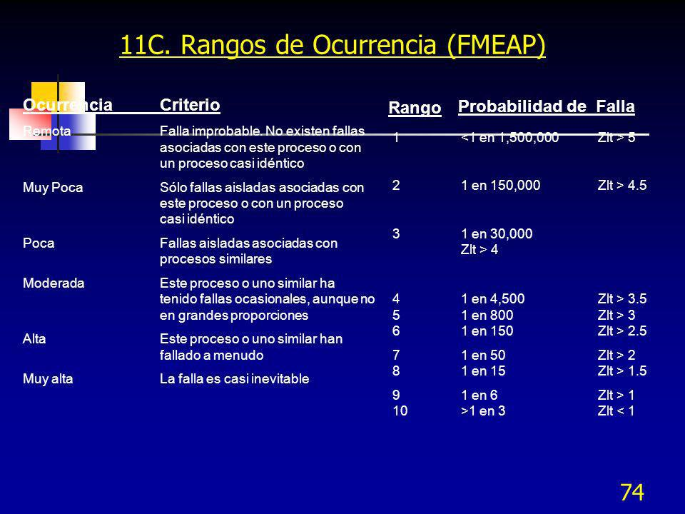 11C. Rangos de Ocurrencia (FMEAP)