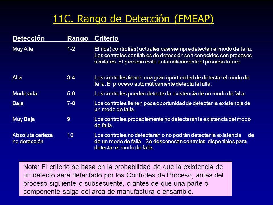 11C. Rango de Detección (FMEAP)