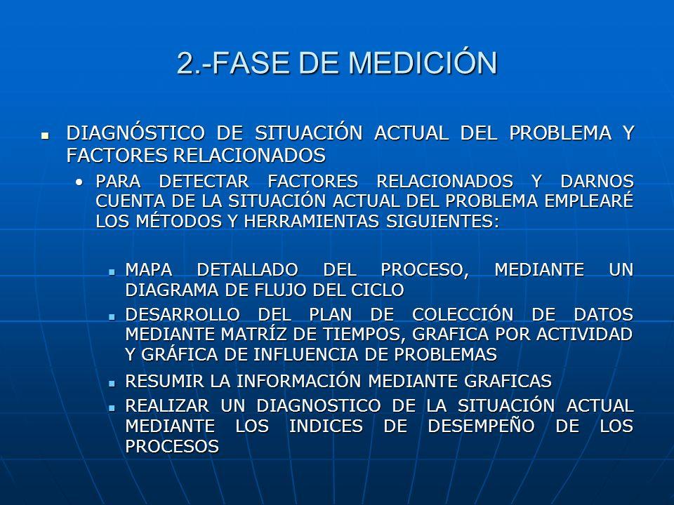 2.-FASE DE MEDICIÓNDIAGNÓSTICO DE SITUACIÓN ACTUAL DEL PROBLEMA Y FACTORES RELACIONADOS.