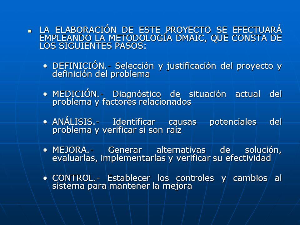 LA ELABORACIÓN DE ESTE PROYECTO SE EFECTUARÁ EMPLEANDO LA METODOLOGÍA DMAIC, QUE CONSTA DE LOS SIGUIENTES PASOS: