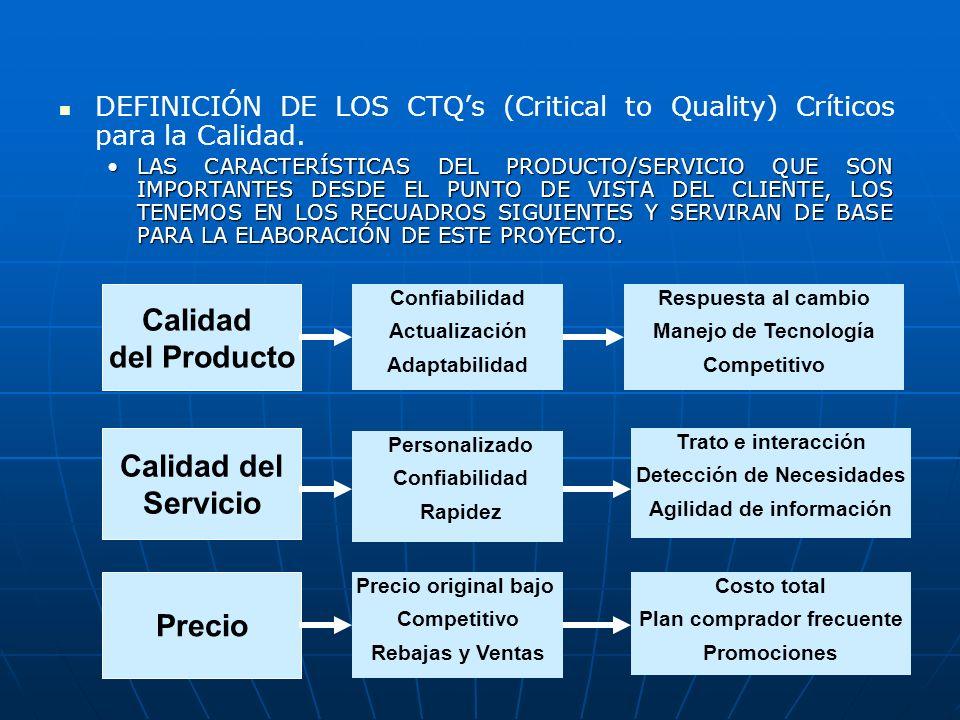 Calidad del Producto Calidad del Servicio Precio