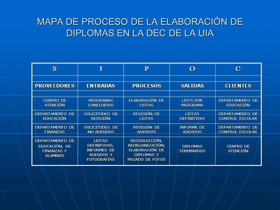 MAPA DE PROCESO DE LA ELABORACIÓN DE DIPLOMAS EN LA DEC DE LA UIA