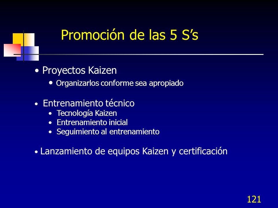 Promoción de las 5 S's Proyectos Kaizen