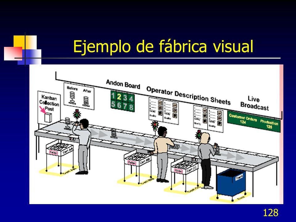 Ejemplo de fábrica visual