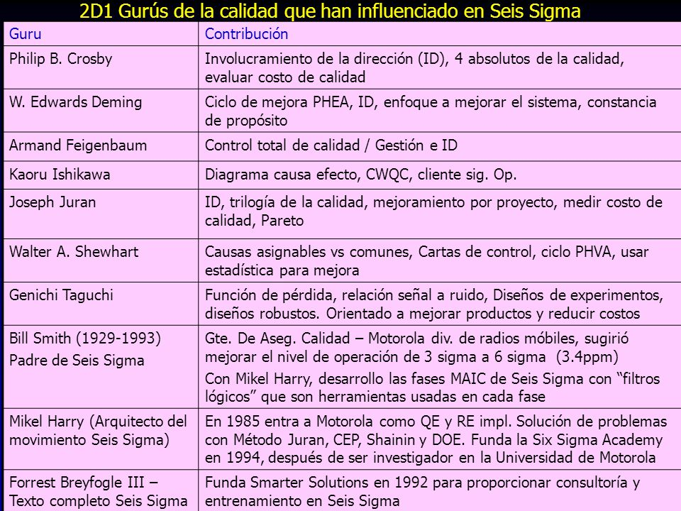 2D1 Gurús de la calidad que han influenciado en Seis Sigma