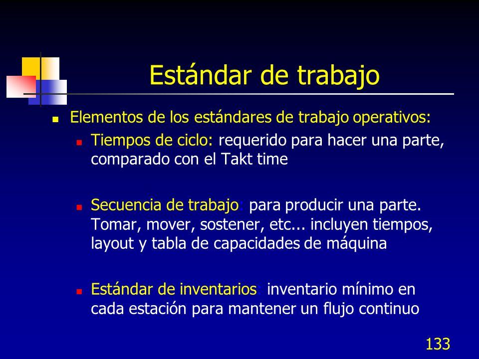 Estándar de trabajo Elementos de los estándares de trabajo operativos: