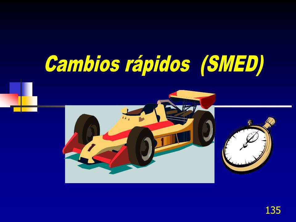 Cambios rápidos (SMED)