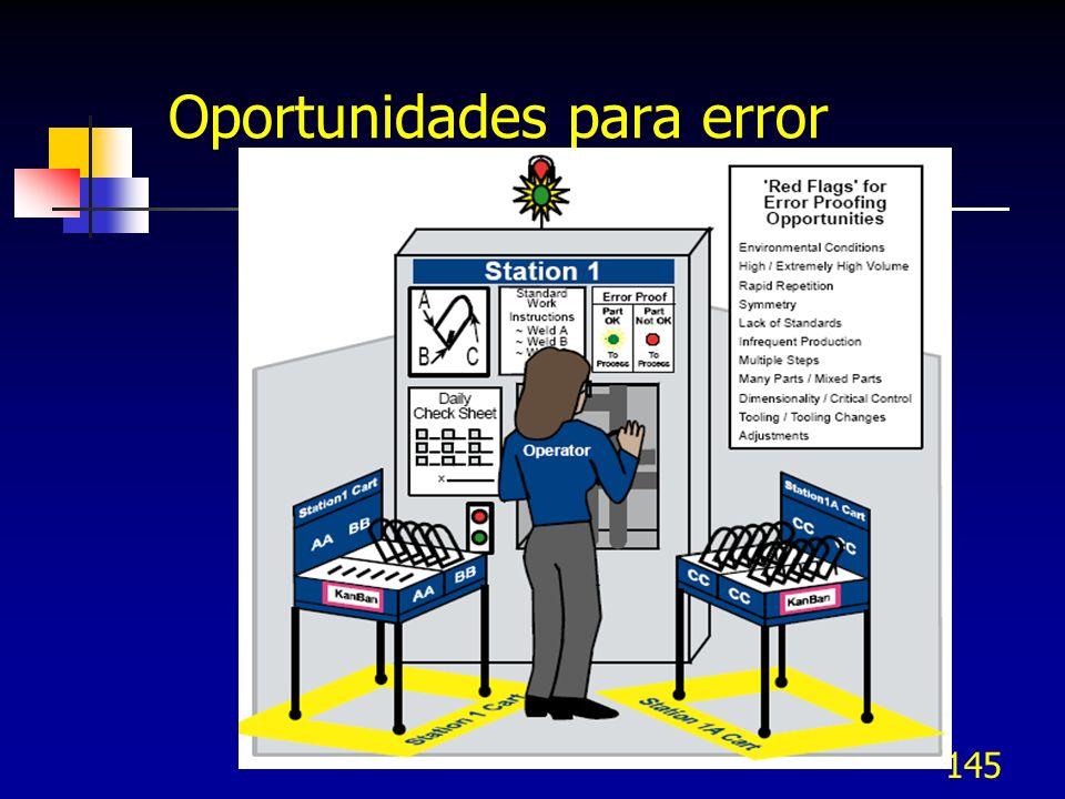 Oportunidades para error