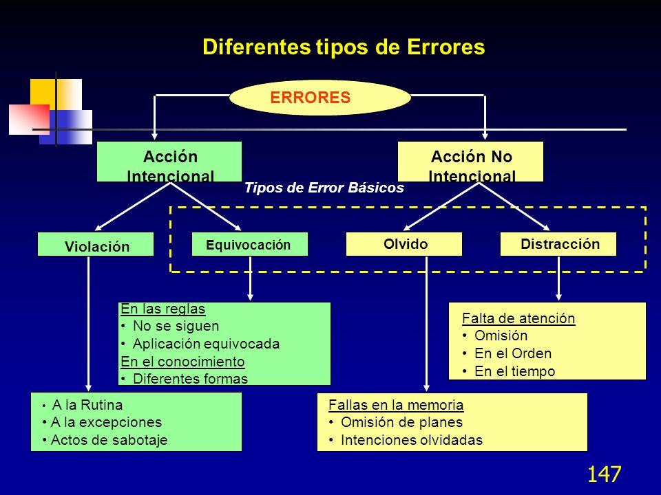 Diferentes tipos de Errores