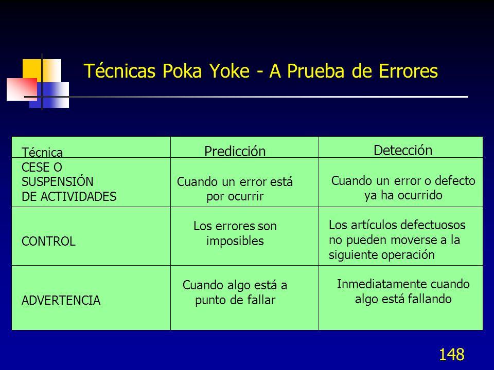 Técnicas Poka Yoke - A Prueba de Errores