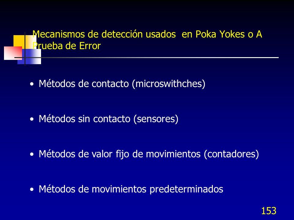 Mecanismos de detección usados en Poka Yokes o A Prueba de Error