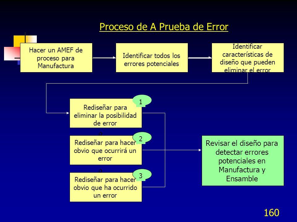 Proceso de A Prueba de Error