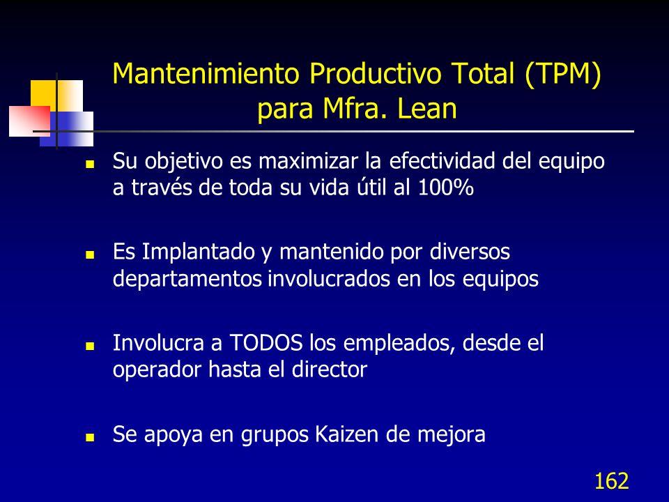 Mantenimiento Productivo Total (TPM) para Mfra. Lean