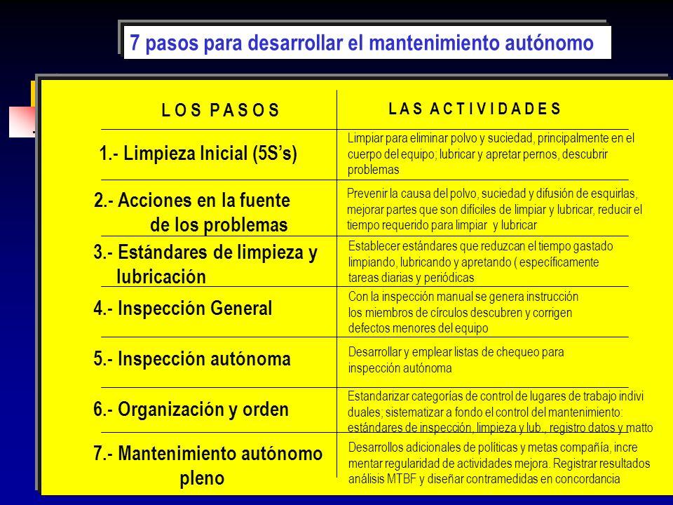 7 pasos para desarrollar el mantenimiento autónomo